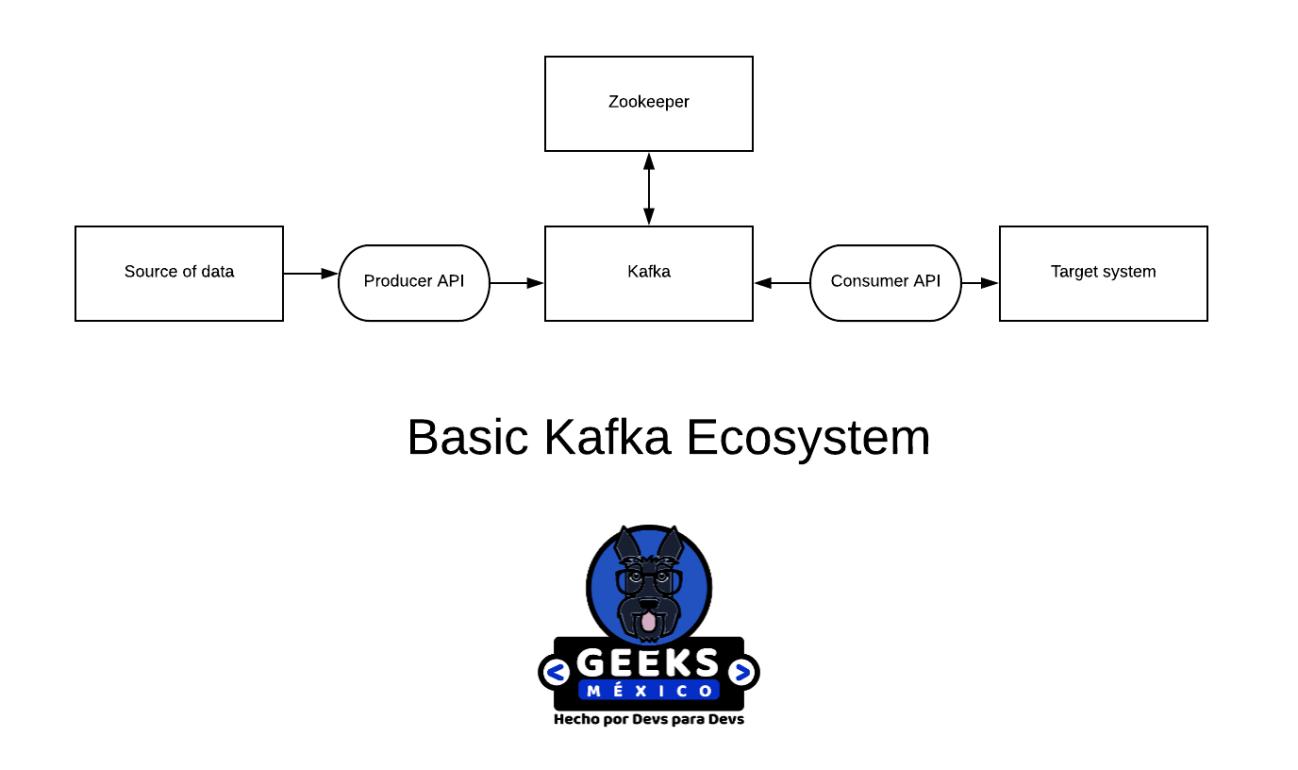 ecosistema basico