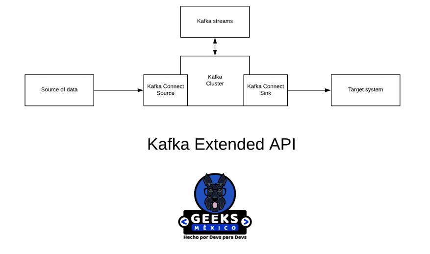 kafka extended.png